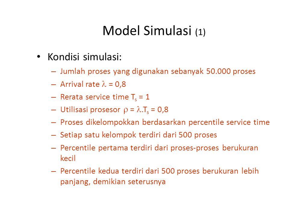 Model Simulasi (1) Kondisi simulasi: – Jumlah proses yang digunakan sebanyak 50.000 proses – Arrival rate = 0,8 – Rerata service time T s = 1 – Utilisasi prosesor  =.T s = 0,8 – Proses dikelompokkan berdasarkan percentile service time – Setiap satu kelompok terdiri dari 500 proses – Percentile pertama terdiri dari proses-proses berukuran kecil – Percentile kedua terdiri dari 500 proses berukuran lebih panjang, demikian seterusnya