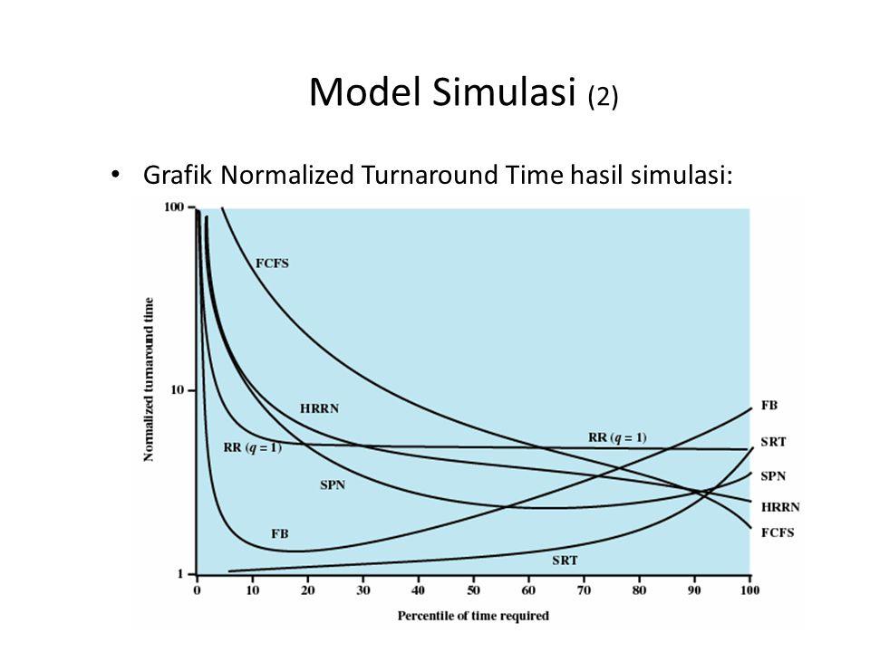 Model Simulasi (2) Grafik Normalized Turnaround Time hasil simulasi: