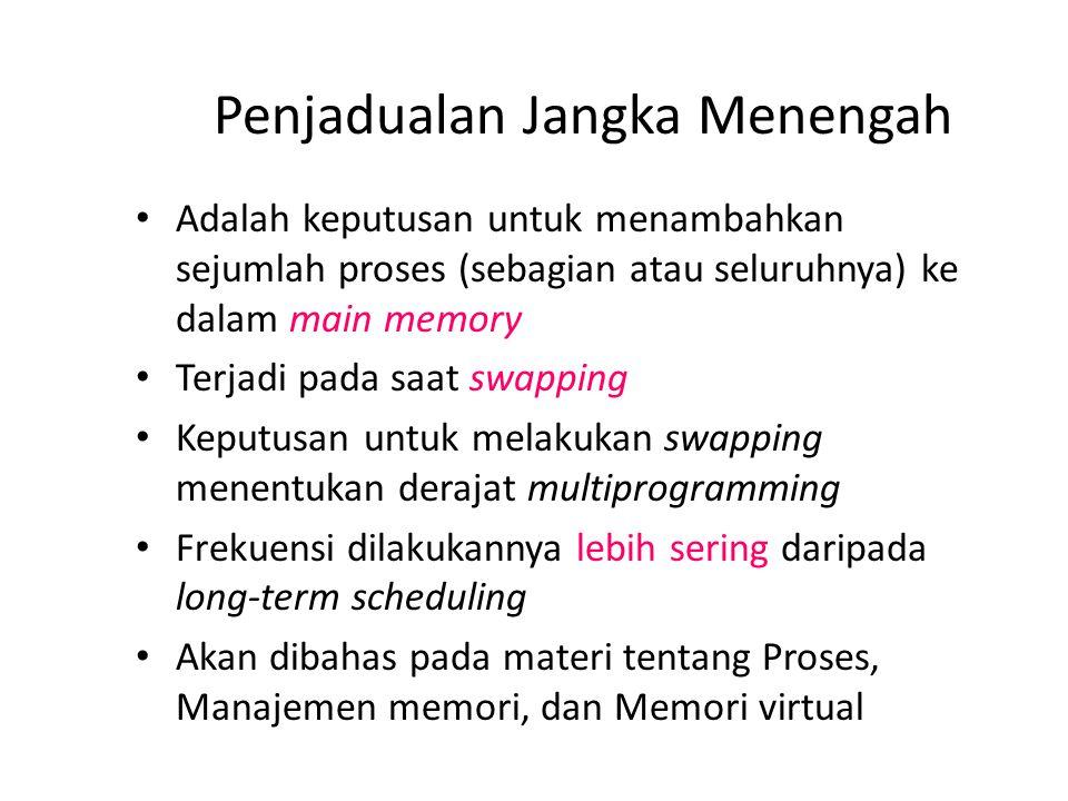 Penjadualan Jangka Menengah Adalah keputusan untuk menambahkan sejumlah proses (sebagian atau seluruhnya) ke dalam main memory Terjadi pada saat swapp