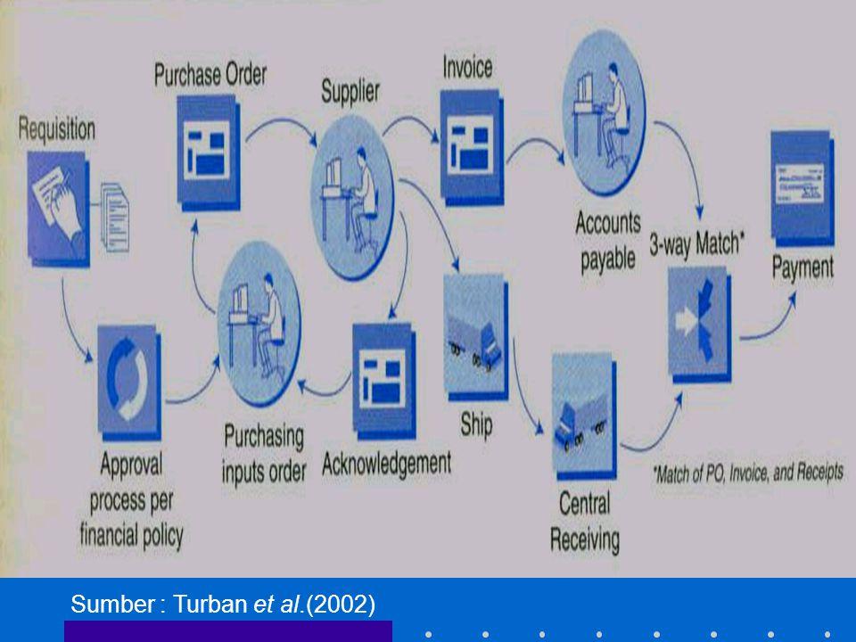 Sumber : Turban et al.(2002)