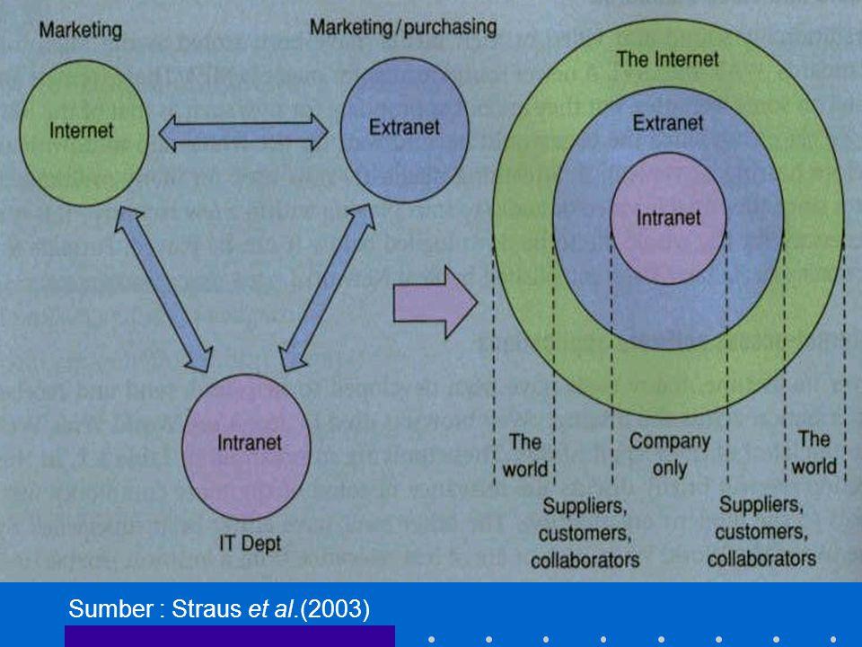 Sumber : Straus et al.(2003)
