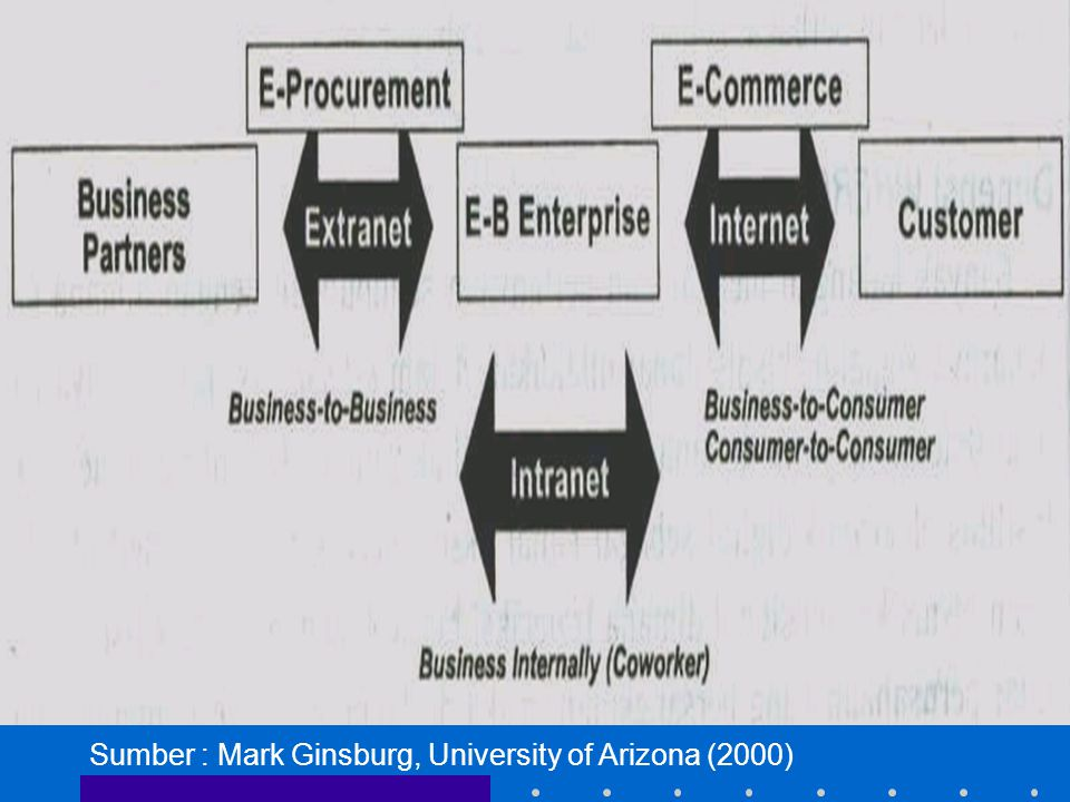 Sumber : Mark Ginsburg, University of Arizona (2000)