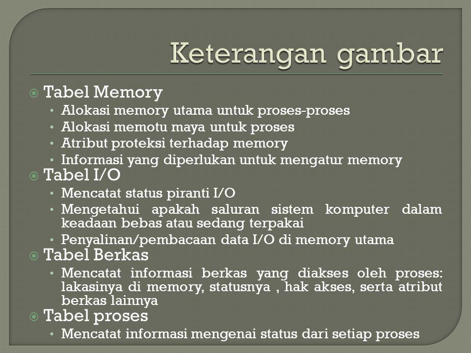  PENGERTIAN Struktur data yang dibentuk dan di pelihara oleh SO yang menyimpan informasi mengenai setiap sumber daya yang dikelolanya  Gambar Proc Process Image Proc