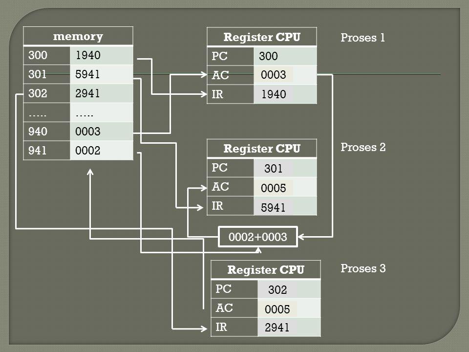  Misalkan ada sebuah komputer yang memiliki karakteristik sebagai berikut : Instruksi dan data panjangnya 16 bit.