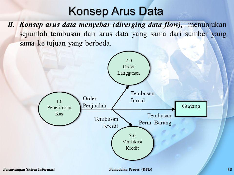 Perancangan Sistem Informasi Konsep Arus Data Pemodelan Proses (DFD) B.Konsep arus data menyebar (diverging data flow), menunjukan sejumlah tembusan dari arus data yang sama dari sumber yang sama ke tujuan yang berbeda.