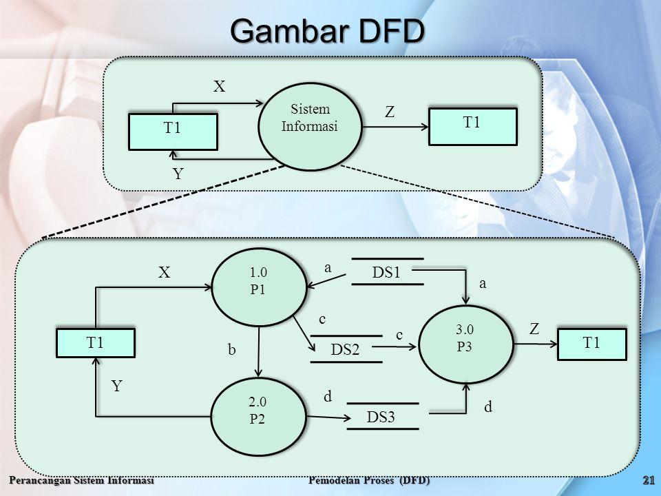 Gambar DFD Perancangan Sistem Informasi Pemodelan Proses (DFD) Sistem Informasi T1 X Y Z 1.0 P1 1.0 P1 T1 X Y Z 2.0 P2 2.0 P2 3.0 P3 3.0 P3 DS1 DS2 DS3 b a c d a c d