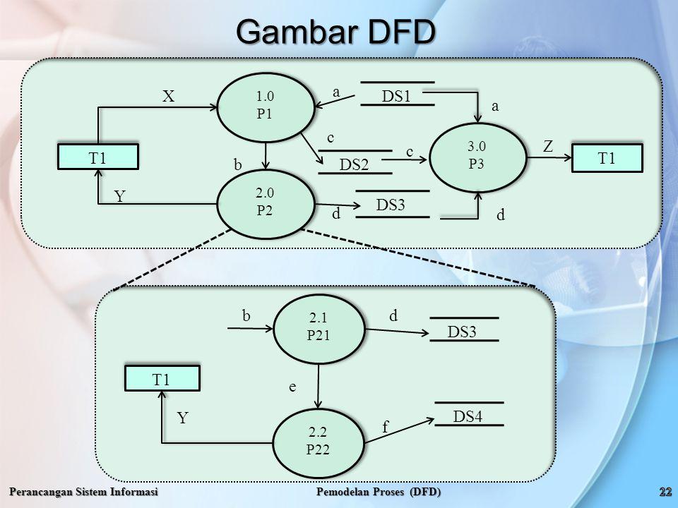 Gambar DFD Perancangan Sistem Informasi Pemodelan Proses (DFD) 1.0 P1 1.0 P1 T1 X Y Z 2.0 P2 2.0 P2 3.0 P3 3.0 P3 DS1 DS2 DS3 b a c d a c d 2.1 P21 2.1 P21 T1 b Y 2.2 P22 2.2 P22 DS3 DS4 e d f