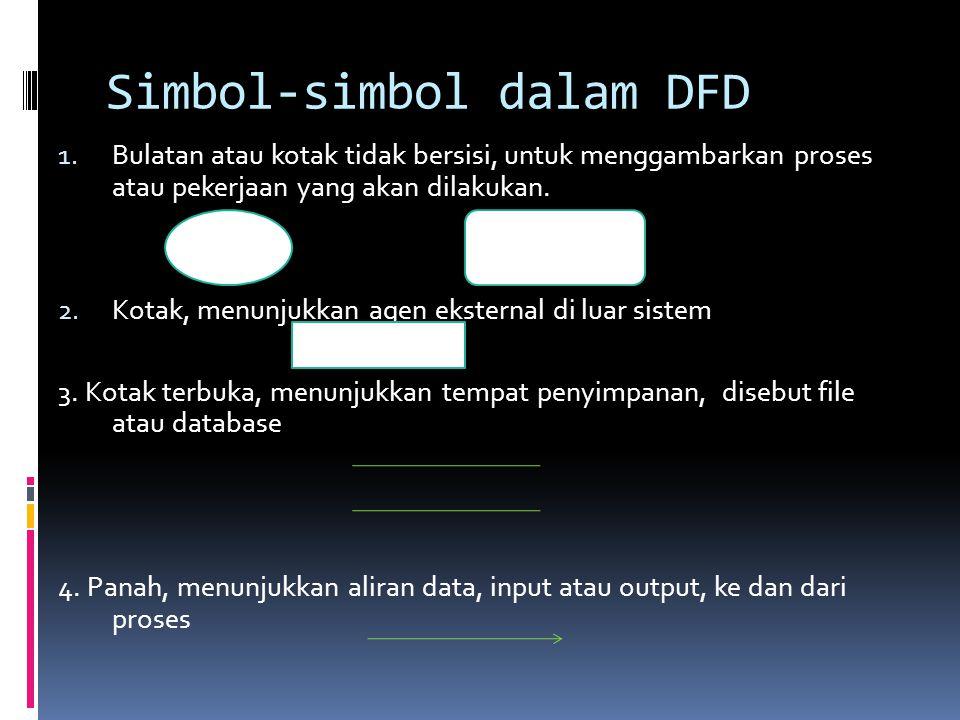 Simbol-simbol dalam DFD 1.