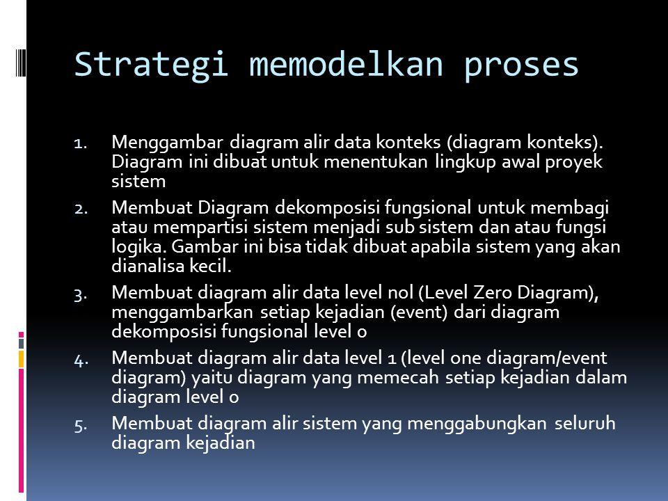 Strategi memodelkan proses 1.Menggambar diagram alir data konteks (diagram konteks).