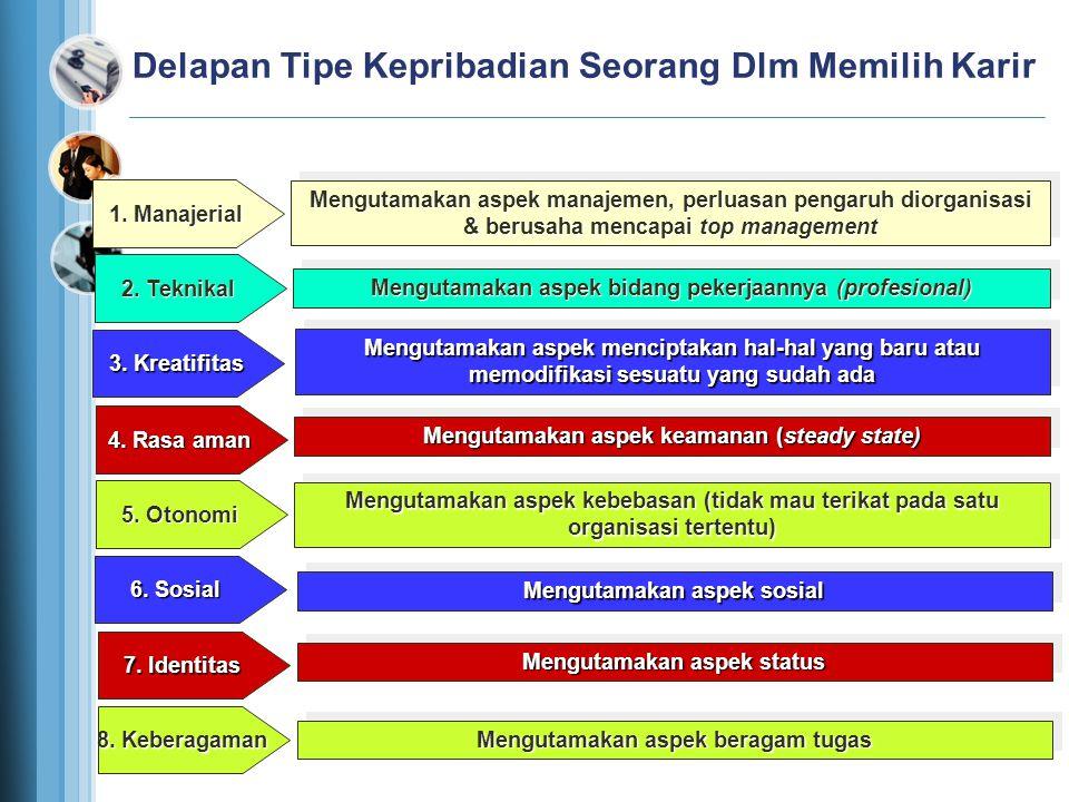 Delapan Tipe Kepribadian Seorang Dlm Memilih Karir 1. Manajerial Mengutamakan aspek manajemen, perluasan pengaruh diorganisasi & berusaha mencapai top
