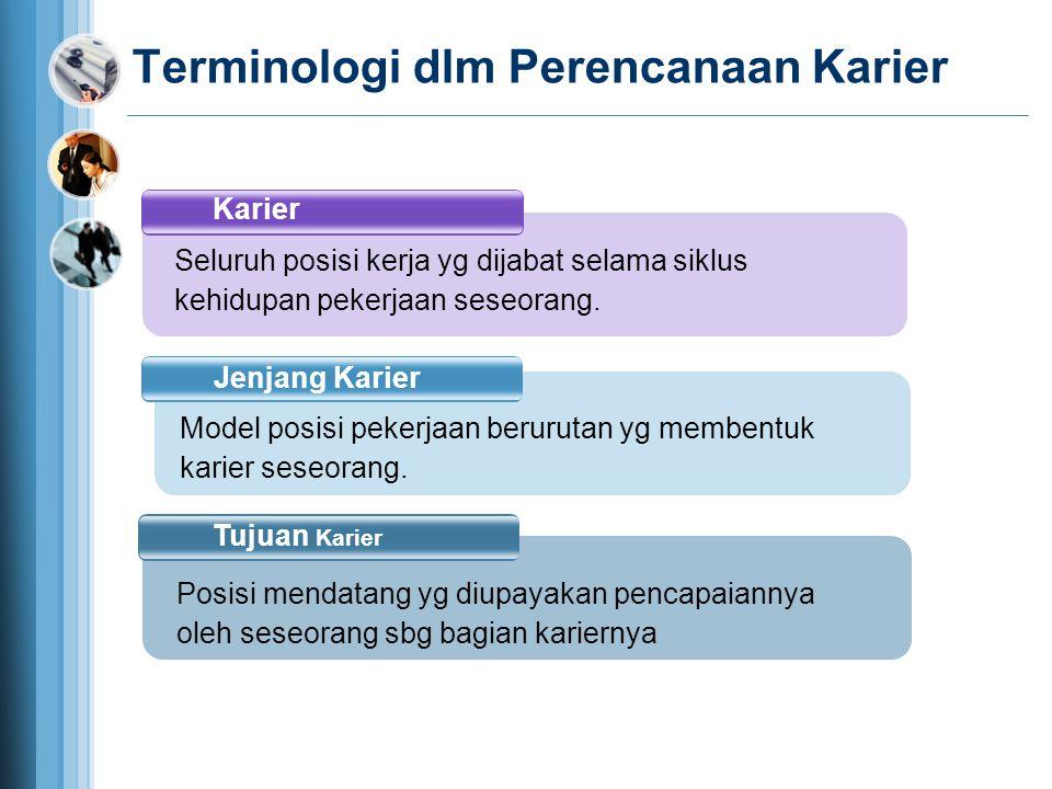 Terminologi dlm Perencanaan Karier Karier Jenjang Karier Tujuan Karier Seluruh posisi kerja yg dijabat selama siklus kehidupan pekerjaan seseorang. Po