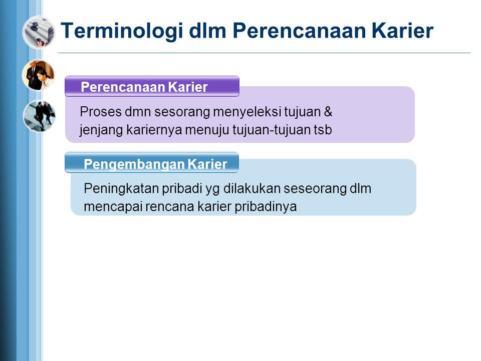 Terminologi dlm Perencanaan Karier Perencanaan Karier Pengembangan Karier Proses dmn sesorang menyeleksi tujuan & jenjang kariernya menuju tujuan-tuju