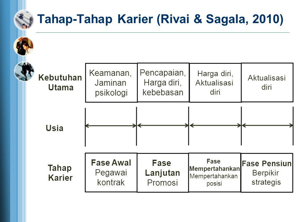 Tahap-Tahap Karier (Rivai & Sagala, 2010) Keamanan, Jaminan psikologi Pencapaian, Harga diri, kebebasan Harga diri, Aktualisasi diri Aktualisasi diri