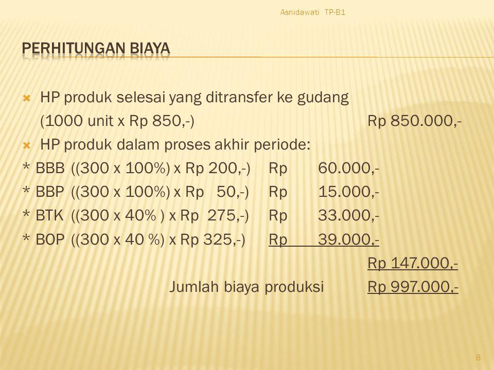 Perhitungan Biaya Produksi per Unit Jenis BiayaJumlah Produk yang dihasilkan (Unit Equivalent) Jumlah Biaya Produksi Biaya Produksi per Unit Biaya Bah