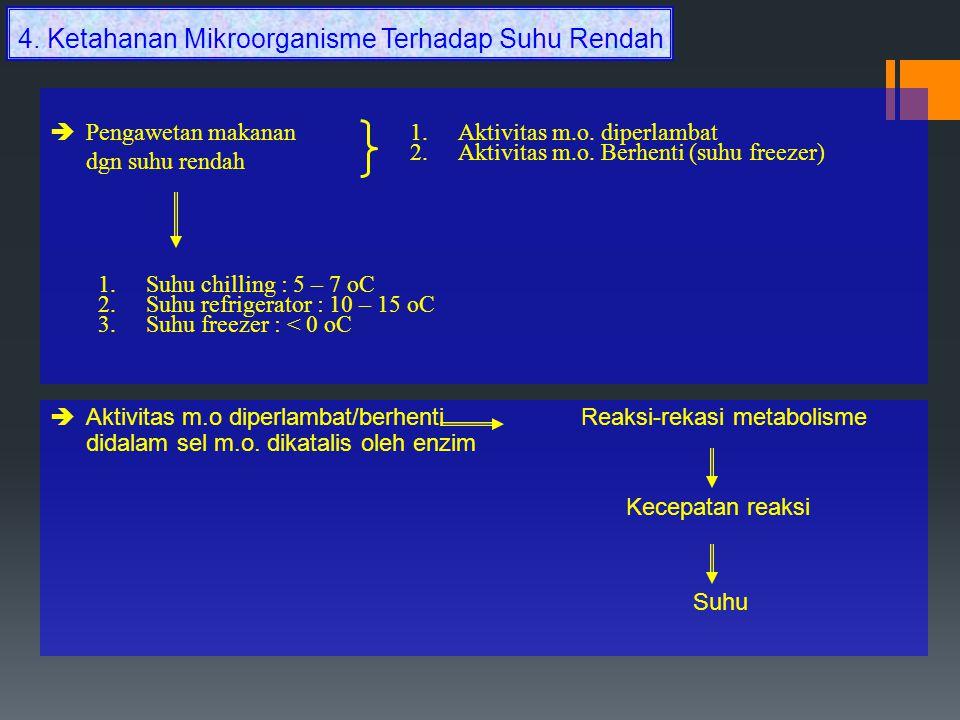 4. Ketahanan Mikroorganisme Terhadap Suhu Rendah  Pengawetan makanan dgn suhu rendah 1.Aktivitas m.o. diperlambat 2.Aktivitas m.o. Berhenti (suhu fre