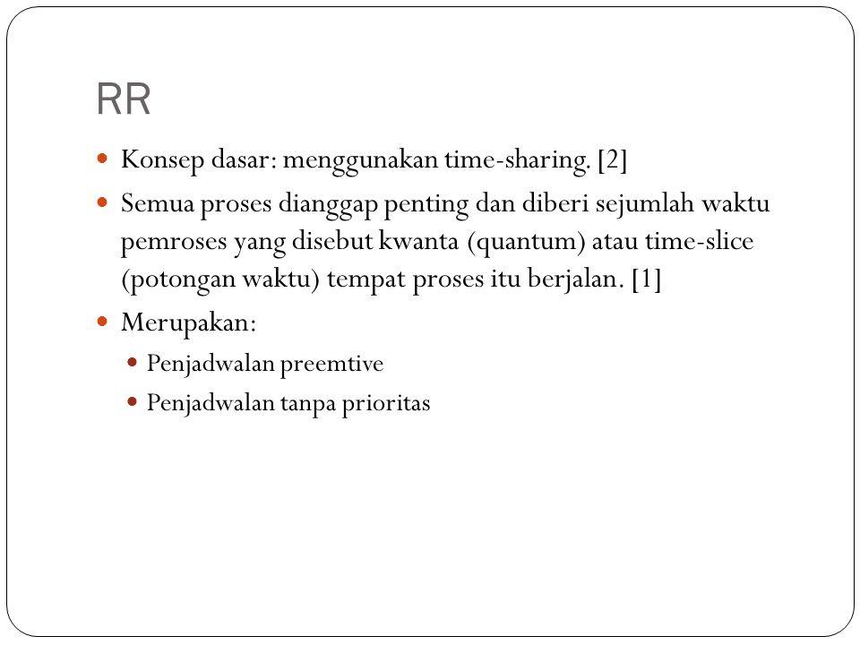 RR Konsep dasar: menggunakan time-sharing.