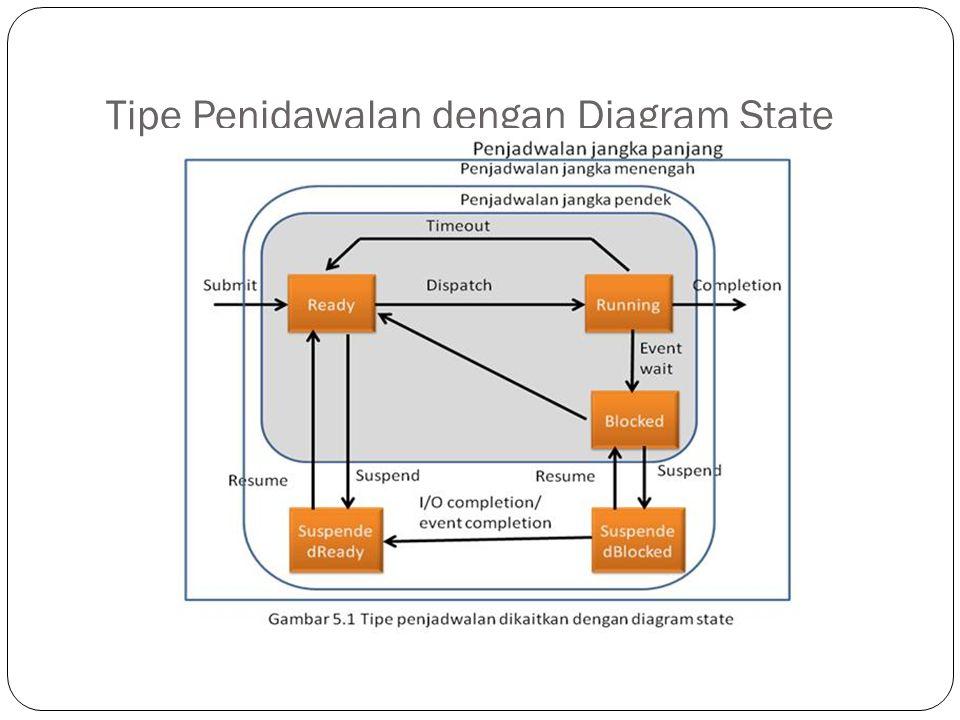 Tipe Penjdawalan dengan Diagram State (Sumber gambar http://ti.unikom.ac.id/penjadwalan-schedulling/tipe-penjadwalan/)