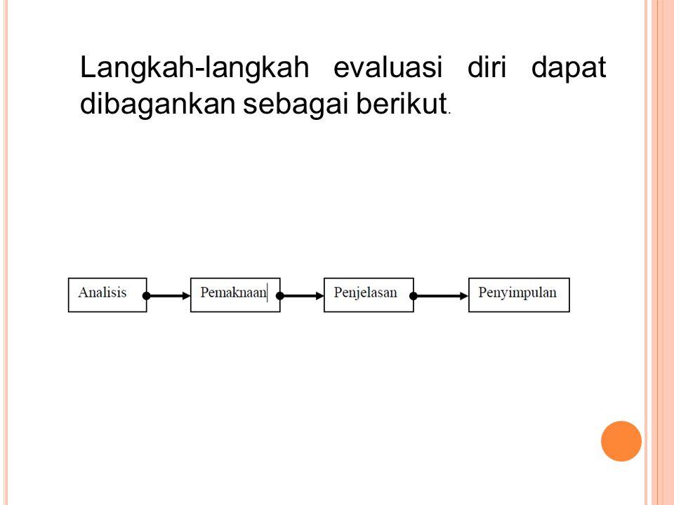 Langkah-langkah evaluasi diri dapat dibagankan sebagai berikut.