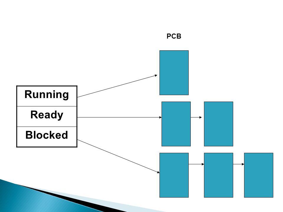 Running Ready Blocked PCB