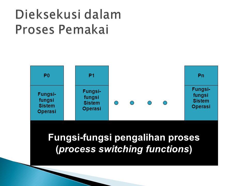 Fungsi-fungsi pengalihan proses (process switching functions) Fungsi- fungsi Sistem Operasi Fungsi- fungsi Sistem Operasi Fungsi- fungsi Sistem Operasi P0P1Pn