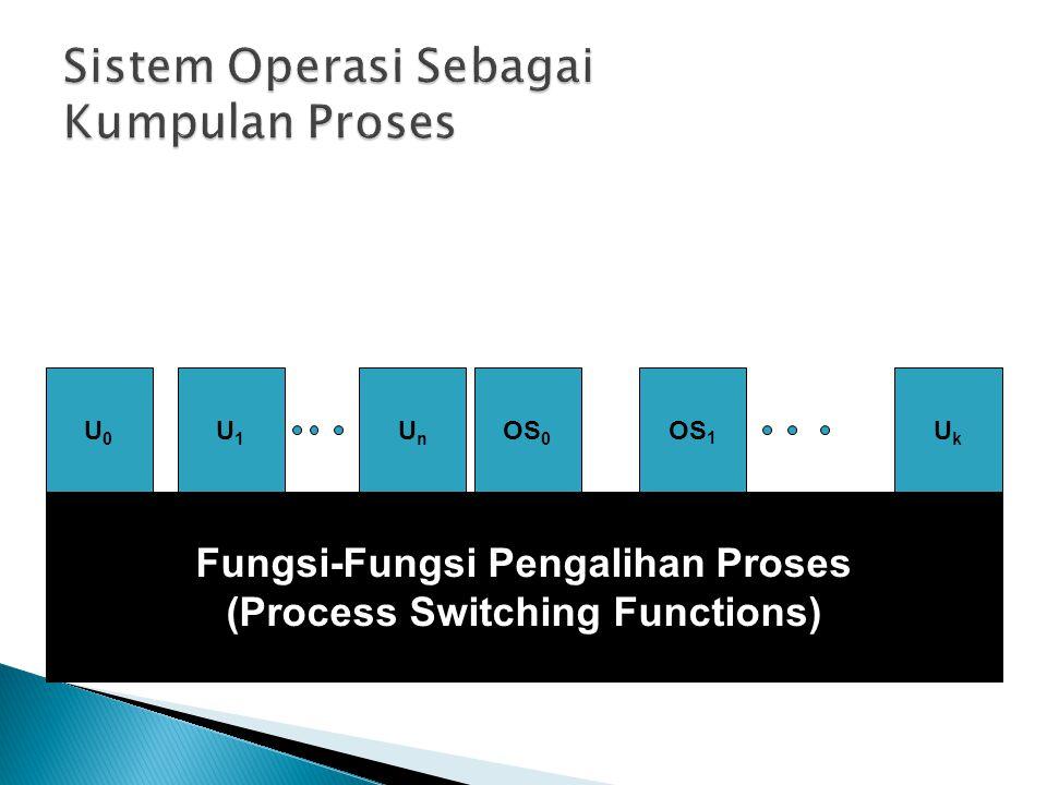 Fungsi-Fungsi Pengalihan Proses (Process Switching Functions) U0U0 U1U1 UnUn OS 0 OS 1 UkUk
