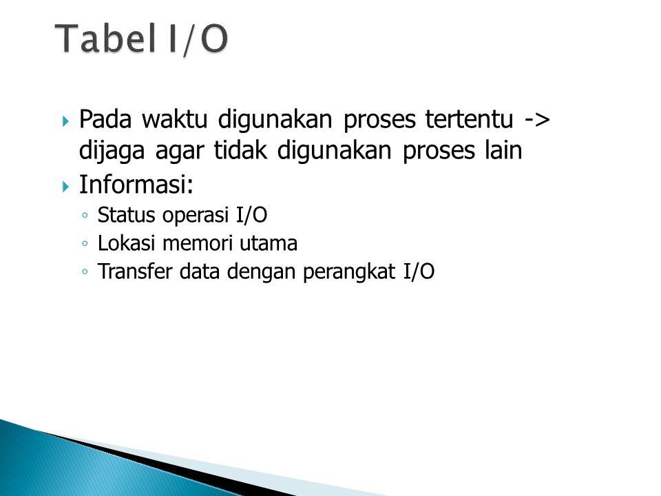  Pada waktu digunakan proses tertentu -> dijaga agar tidak digunakan proses lain  Informasi: ◦ Status operasi I/O ◦ Lokasi memori utama ◦ Transfer d