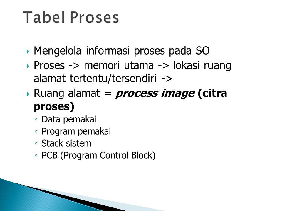  Mengelola informasi proses pada SO  Proses -> memori utama -> lokasi ruang alamat tertentu/tersendiri ->  Ruang alamat = process image (citra proses) ◦ Data pemakai ◦ Program pemakai ◦ Stack sistem ◦ PCB (Program Control Block)