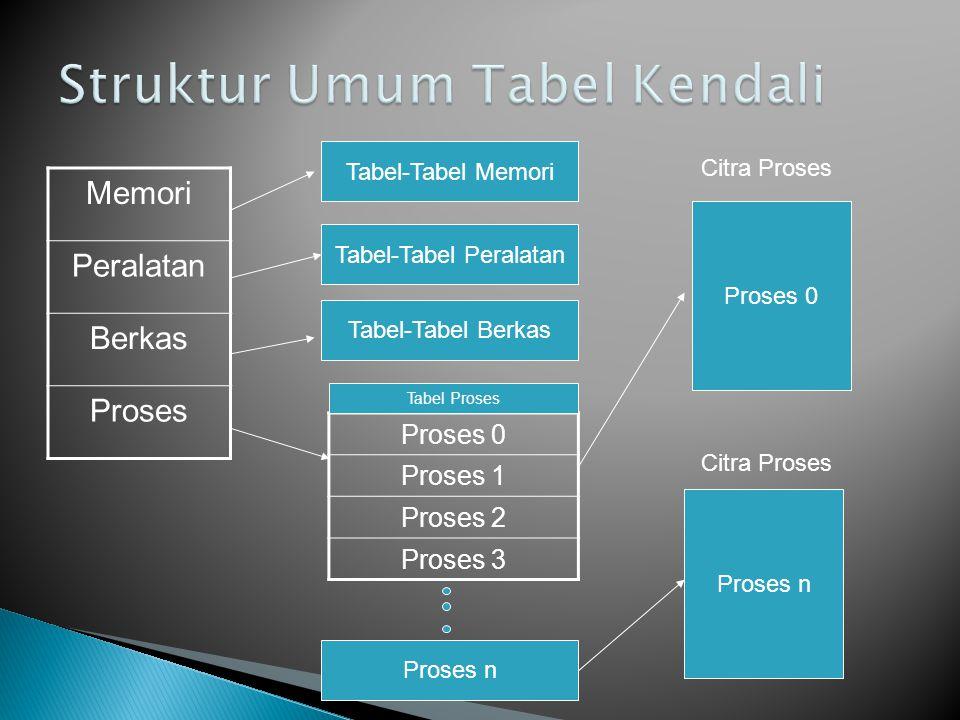 Memori Peralatan Berkas Proses Proses 0 Proses 1 Proses 2 Proses 3 Tabel-Tabel Memori Tabel-Tabel Peralatan Tabel-Tabel Berkas Tabel Proses Proses n P