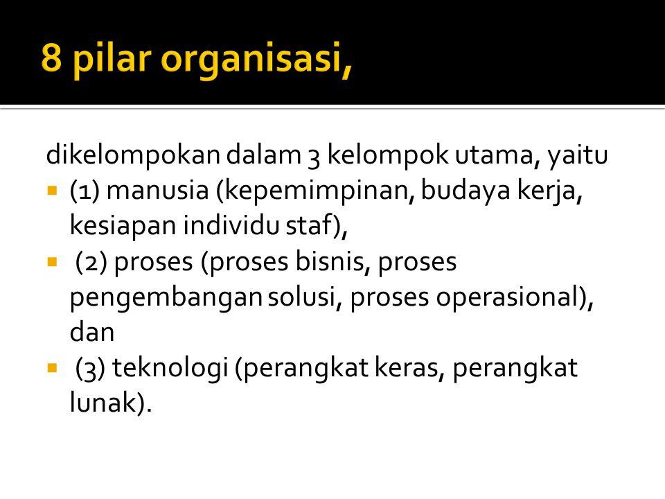dikelompokan dalam 3 kelompok utama, yaitu  (1) manusia (kepemimpinan, budaya kerja, kesiapan individu staf),  (2) proses (proses bisnis, proses pengembangan solusi, proses operasional), dan  (3) teknologi (perangkat keras, perangkat lunak).