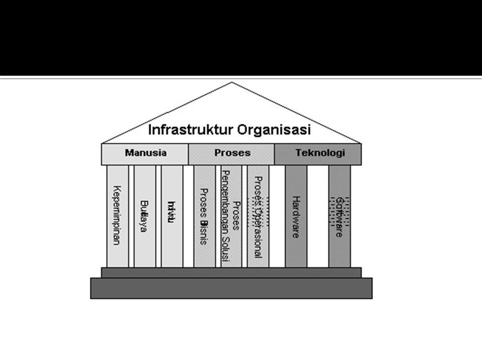  Definsi sederhana dari proses adalah sekumpulan aktifitas kerja yang seling berkaitan, dan tiap daripadanya memiliki input dan output.