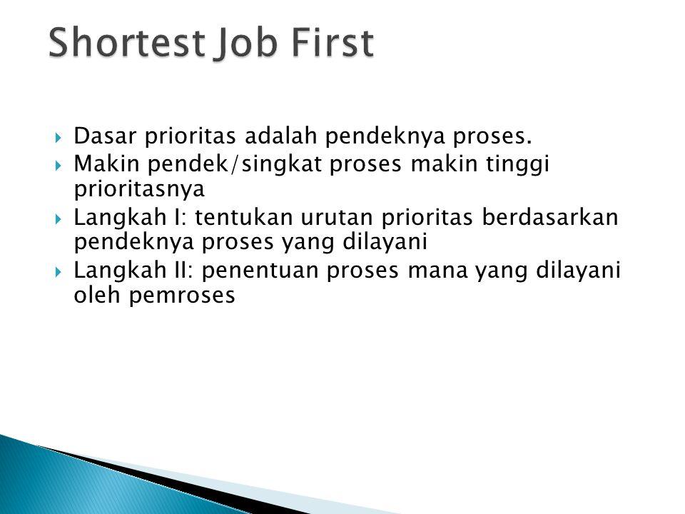  Dasar prioritas adalah pendeknya proses.  Makin pendek/singkat proses makin tinggi prioritasnya  Langkah I: tentukan urutan prioritas berdasarkan