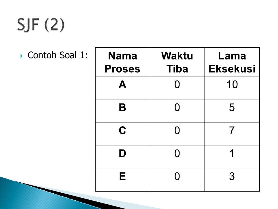  Contoh Soal 1: Nama Proses Waktu Tiba Lama Eksekusi A010 B05 C07 D01 E03