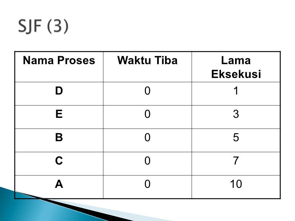 Nama ProsesWaktu TibaLama Eksekusi D01 E03 B05 C07 A010