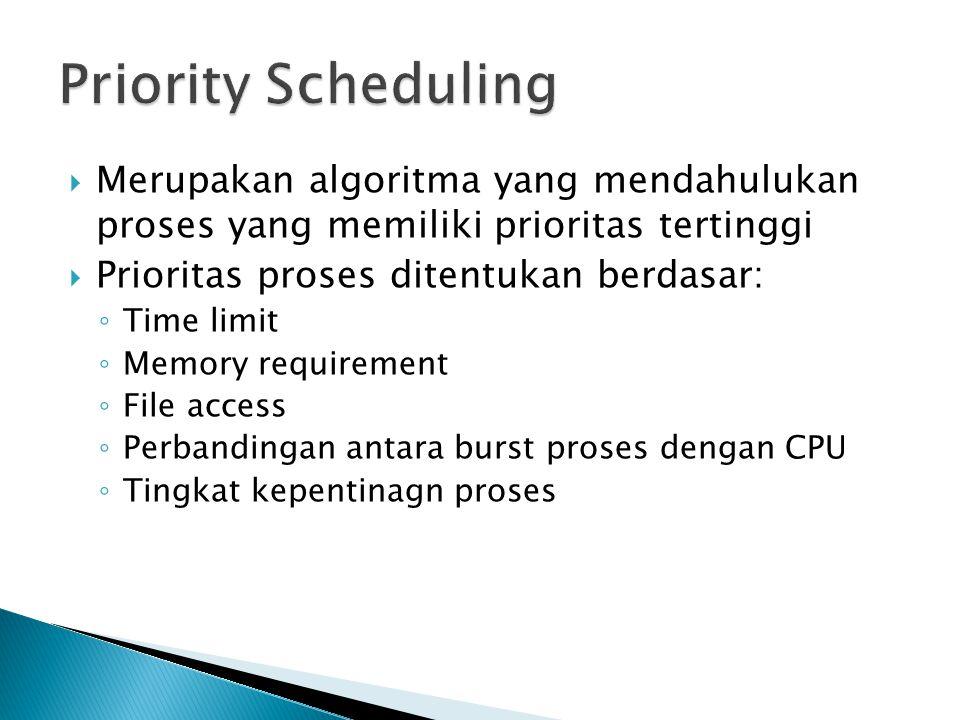  Merupakan algoritma yang mendahulukan proses yang memiliki prioritas tertinggi  Prioritas proses ditentukan berdasar: ◦ Time limit ◦ Memory requirement ◦ File access ◦ Perbandingan antara burst proses dengan CPU ◦ Tingkat kepentinagn proses