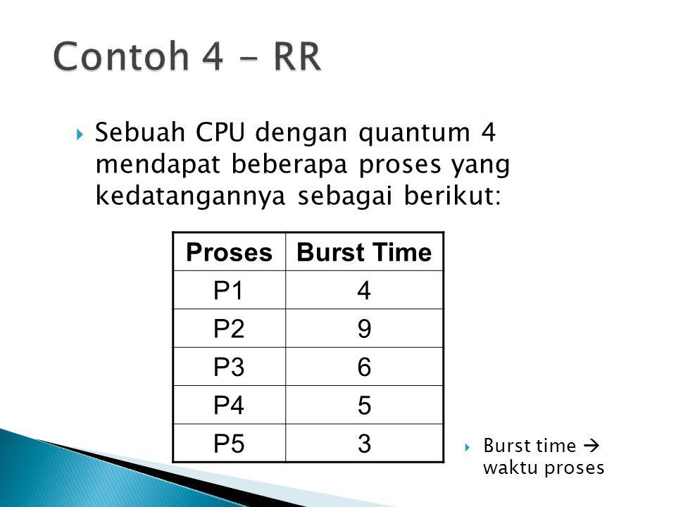  Sebuah CPU dengan quantum 4 mendapat beberapa proses yang kedatangannya sebagai berikut: ProsesBurst Time P14 P29 P36 P45 P53  Burst time  waktu p