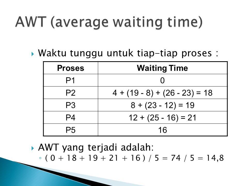  Waktu tunggu untuk tiap-tiap proses :  AWT yang terjadi adalah: ◦ ( 0 + 18 + 19 + 21 + 16 ) / 5 = 74 / 5 = 14,8 ProsesWaiting Time P10 P24 + (19 -