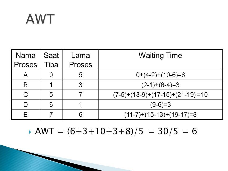 Nama Proses Saat Tiba Lama Proses Waiting Time A050+(4-2)+(10-6)=6 B13(2-1)+(6-4)=3 C57(7-5)+(13-9)+(17-15)+(21-19) =10 D61(9-6)=3 E76(11-7)+(15-13)+(19-17)=8  AWT = (6+3+10+3+8)/5 = 30/5 = 6