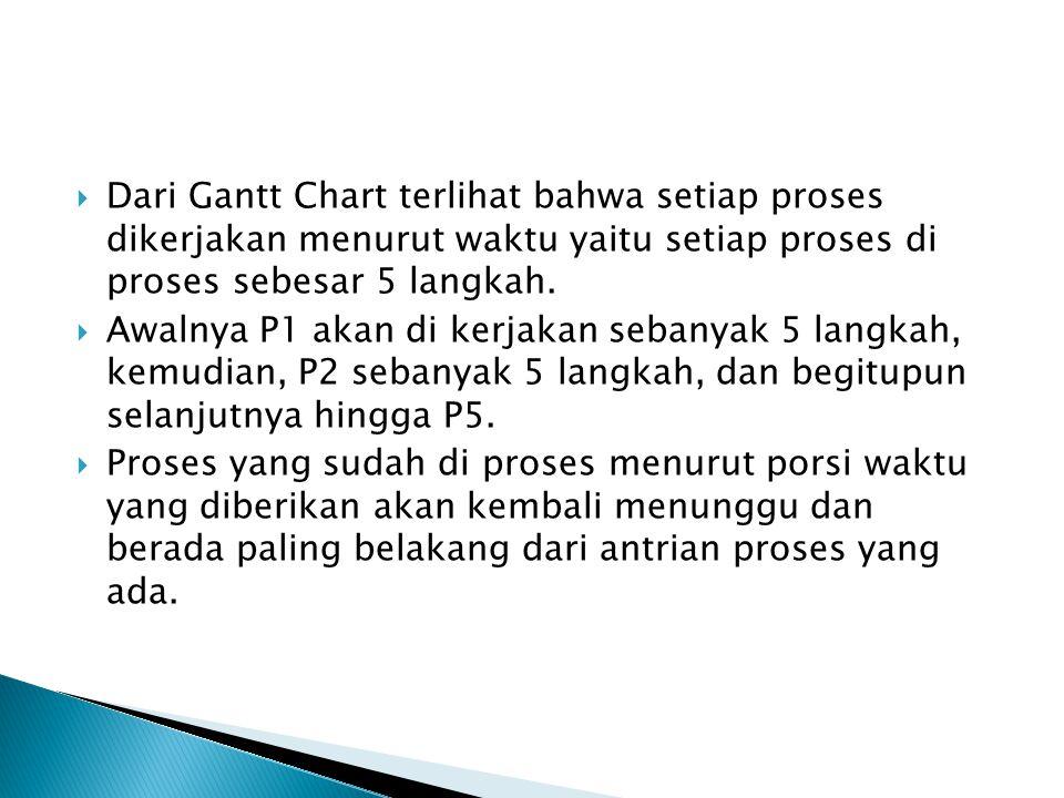 Dari Gantt Chart terlihat bahwa setiap proses dikerjakan menurut waktu yaitu setiap proses di proses sebesar 5 langkah.  Awalnya P1 akan di kerjaka