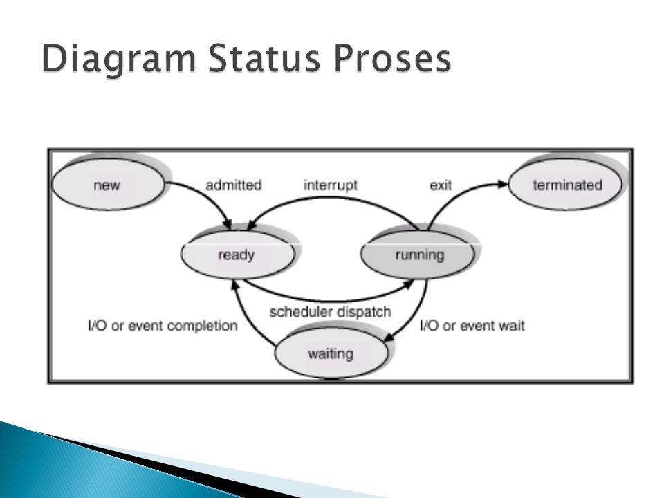  Priority scheduling dapat dijalankan secara preemptive dan non-preemptive ◦ Preemptive  jika ada proses yang baru datang memiliki prioritas lebih tinggi dari proses yang sedang berjalan, maka proses yang sedang berjalan tsb dihentikan, lalu CPU dialihkan untuk proses yang baru datang tersebut ◦ Non preemptive  proses yang baru datang tidak dapat menganggu proses yang sedang berjalan, tapi hanya diletakkan di depan queue
