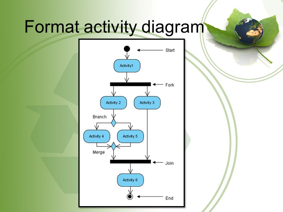 Format activity diagram