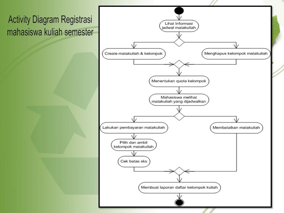 ACTIVITY DIAGRAM PENJUALAN