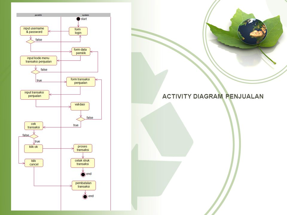 ACTIVITY DIAGRAM PENJUALAN