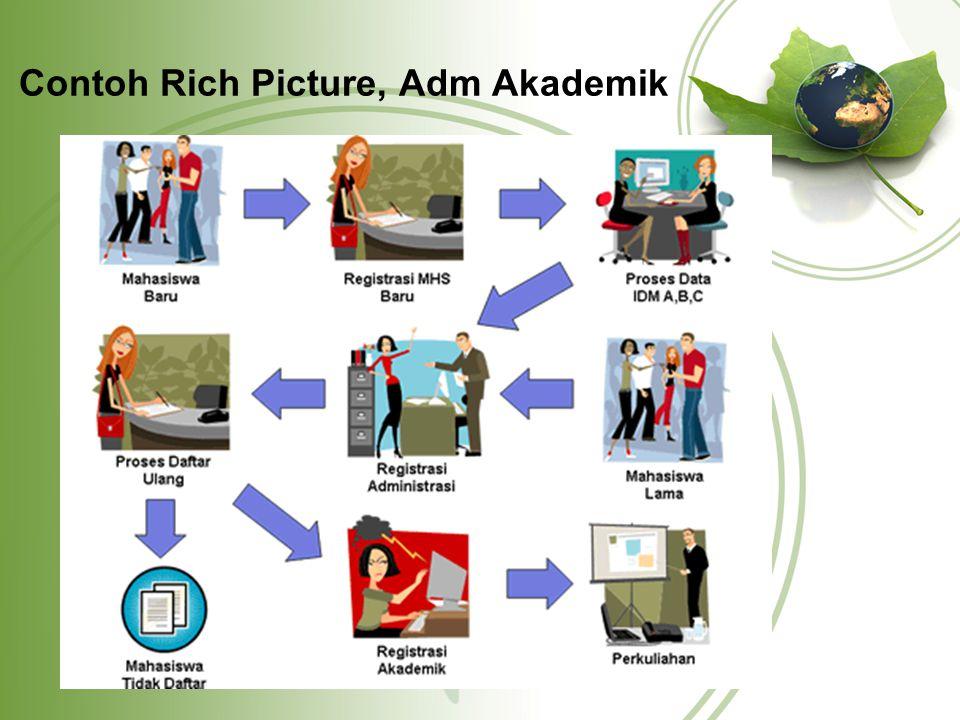 Contoh Rich Picture, Adm Akademik