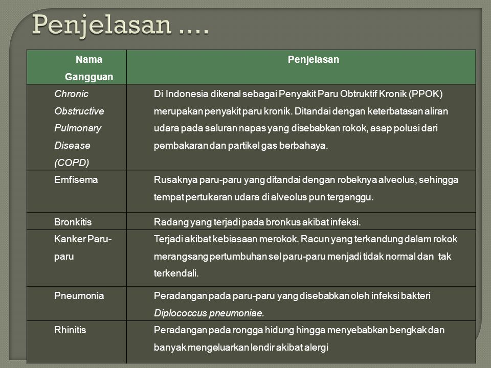 Nama Gangguan Penjelasan Chronic Obstructive Pulmonary Disease (COPD) Di Indonesia dikenal sebagai Penyakit Paru Obtruktif Kronik (PPOK) merupakan penyakit paru kronik.