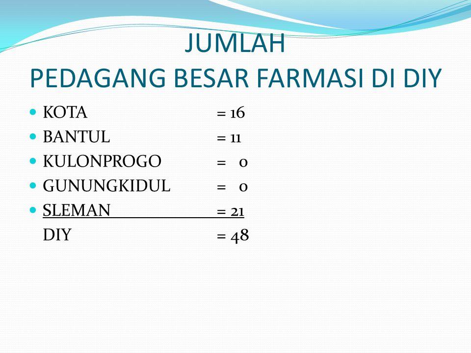 JUMLAH PEDAGANG BESAR FARMASI DI DIY KOTA= 16 BANTUL= 11 KULONPROGO= 0 GUNUNGKIDUL= 0 SLEMAN= 21 DIY = 48