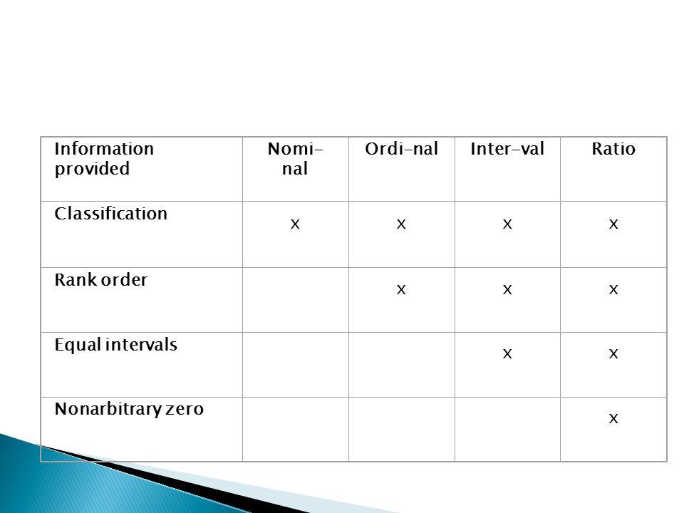 Information provided Nomi- nal Ordi-nalInter-valRatio Classification xxxx Rank order xxx Equal intervals xx Nonarbitrary zero x