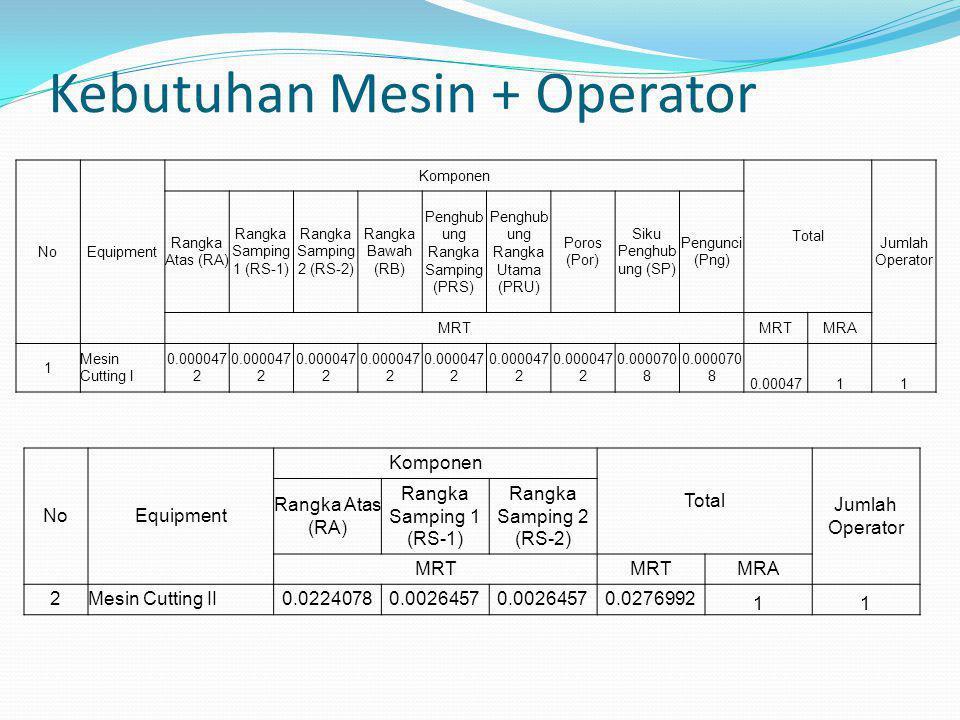 MPPC (Multi Product Process Chart) Multi Product Process Chart (MPPC) adalah suatu diagram yang menunjukkan urutan-urutan proses untuk masing-masing komponen yang akan diproduksi.