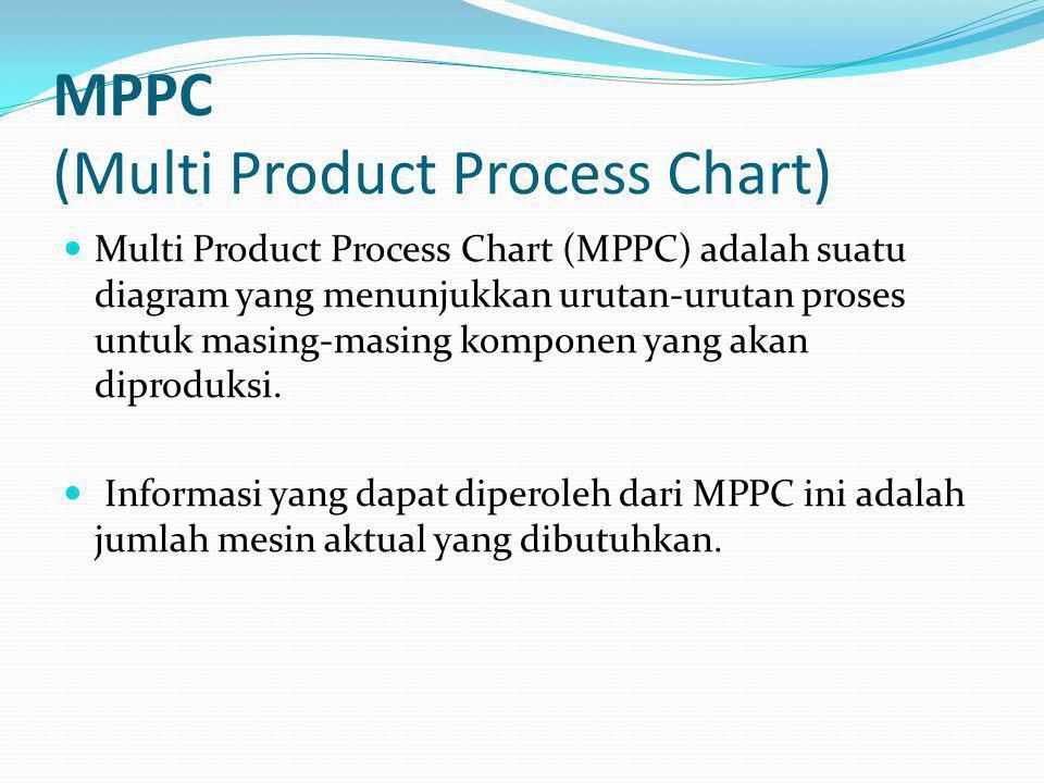 MPPC (Multi Product Process Chart) Multi Product Process Chart (MPPC) adalah suatu diagram yang menunjukkan urutan-urutan proses untuk masing-masing k