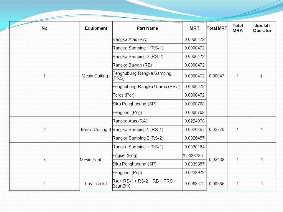NoEquipmentPart NameMRTTotal MRT Total MRA Jumlah Operator 1Mesin Cutting I Rangka Atas (RA)0.0000472 0.000471 1 Rangka Samping 1 (RS-1)0.0000472 Rang