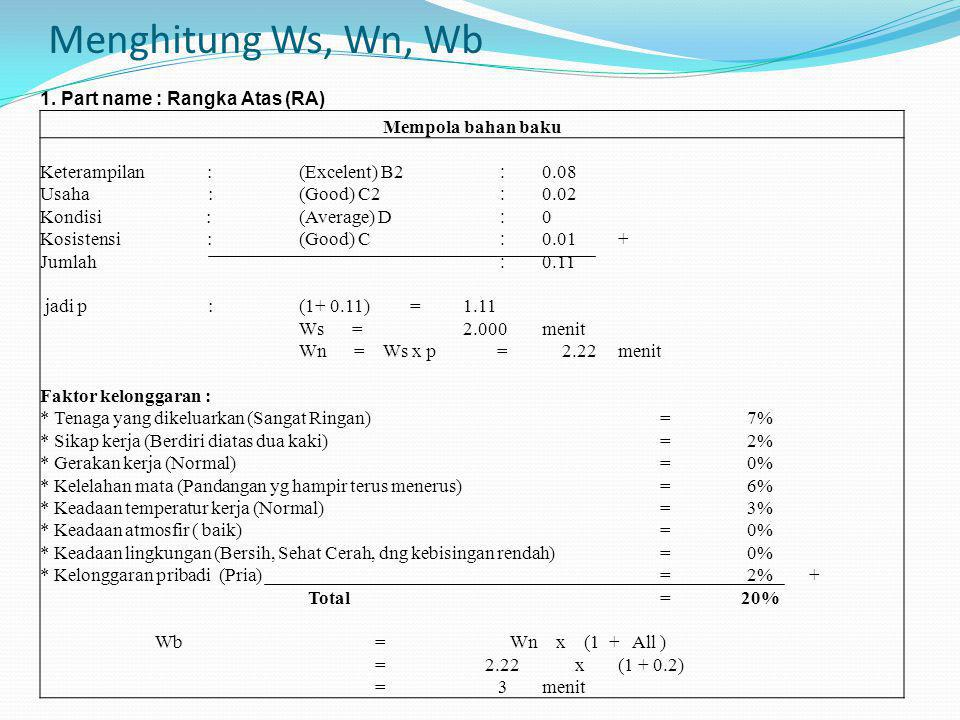 Resume Tabel Ws, Wn, Wb NoPart Name (Output)ProcessDescriptionEquipmentWsWnWb 1Rangka Atas (RA)Marking Mempola bahan baku Spidol, Meteran 22.223 2Rangka Atas (RA)Cutting I Memotong Baja Profil Mesin Cutting I 1011.1013 3Rangka Atas (RA)Cutting II Memotong bahan baku Mesin Cutting II 1011.1013 4 Rangka Samping 1 (RS-1) Marking Mempola bahan baku Spidol, Meteran 22.223 5 Rangka Samping 1 (RS-1) Cutting I Memotong Baja Profil Mesin Cutting I 1011.1013 6 Rangka Samping 1 (RS-1) Cutting II Memotong bahan baku Mesin Cutting II 1011.1013 7 Rangka Samping 1 (RS-1) Fonting Melubangi bahan baku Mesin Font77.779 8 Rangka Samping 2 (RS-2) Marking Mempola bahan baku Spidol, Meteran 22.223 9 Rangka Samping 2 (RS-2) Cutting I Memotong Baja Profil Mesin Cutting I 1011.1013 10 Rangka Samping 2 (RS-2) Cutting II Memotong bahan baku Mesin Cutting II 1011.1013